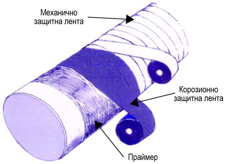 Антикорозионни системи за студено полагане, съгласно БДС 15704-83 Image